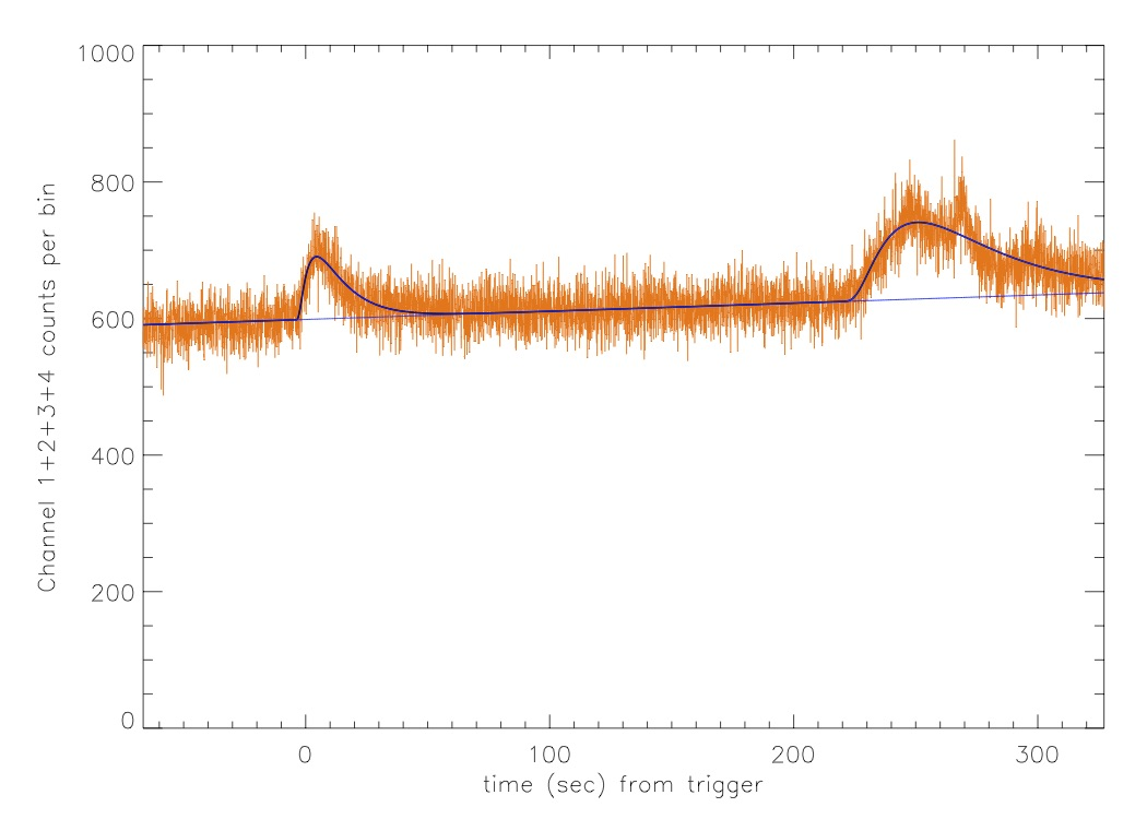 GRB Pulse Analysis