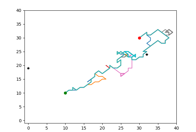 Monte Carlo Simulations and an Ant Colony Algorithm